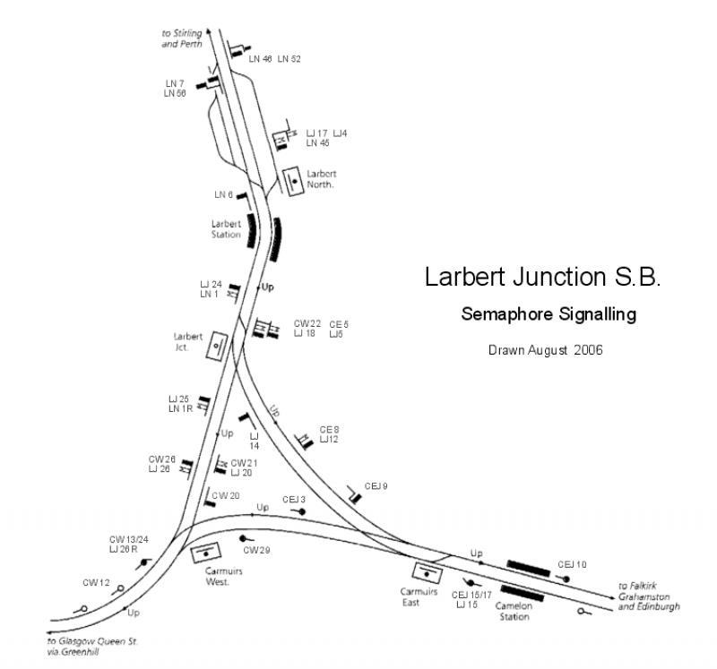 Scot-rail.co.uk U00bb Photo U00bb Larbert Junction Semaphore Signalling Sketch
